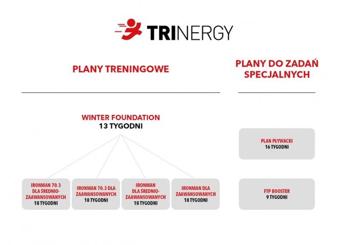 TRINERGY plany treningowe schemat 02